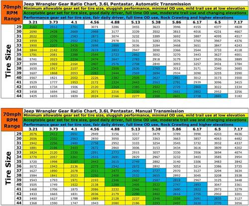 Click image for larger version.  Name:Correct gear chart.jpg Views:4826 Size:104.7 KB ID:656